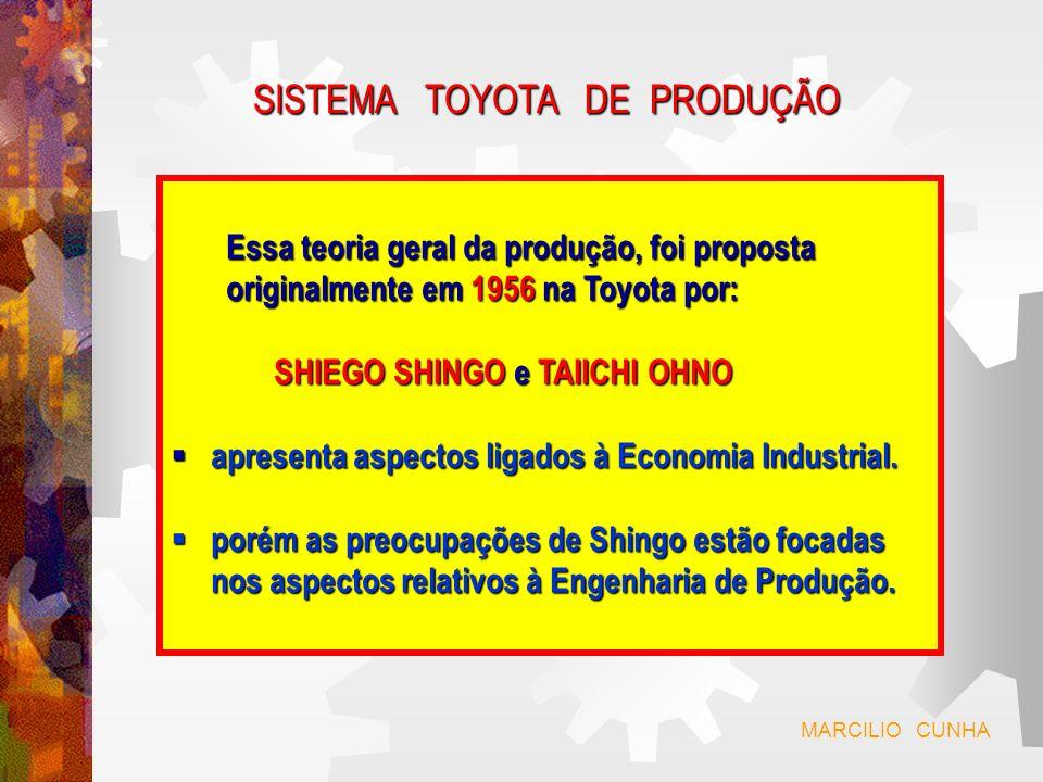 SISTEMA TOYOTA DE PRODUÇÃO O STP foi constituido, inspirado em vários aspectos da organização das fábricas da FORD.