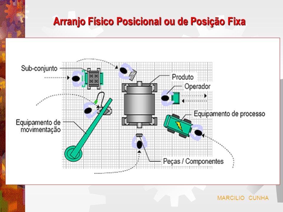 Arranjo Físico Posicional ou de Posição Fixa Características: Produto fabricado de grandes dimensões.
