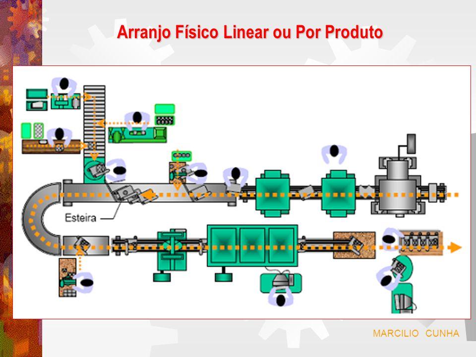 Arranjo Físico Linear ou Por Produto Características : Programação e controle da produção mais simplificado.