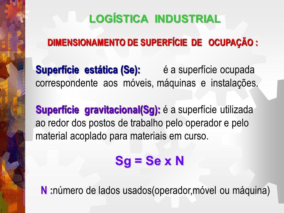 LOGÍSTICA INDUSTRIAL SUPERFÍCIE DE OCUPAÇÃO SUPERFÍCIE DE OCUPAÇÃO : Superfície de circulação (Sc): Superfície de circulação (Sc): é a superfície que se tem de reserva entre os postos de trabalho para uso do pessoal e para manutenção.