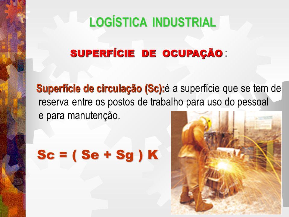 LOGÍSTICA INDUSTRIAL Coeficiente K É um coeficiente que pode variar desde 0.05 a 3,00.