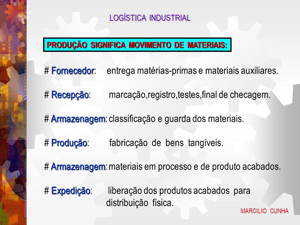 LOGÍSTICA INDUSTRIAL SISTEMAS DE PRODUÇÃO TRABALHO ENERGIA MATERIAIS PRODUTOS SERVIÇOS MARCILIO CUNHA
