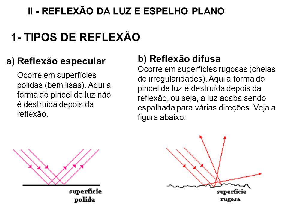 II - REFLEXÃO DA LUZ E ESPELHO PLANO 1- TIPOS DE REFLEXÃO a) Reflexão especular Ocorre em superfícies polidas (bem lisas).