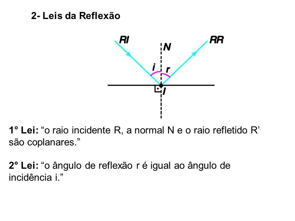 2- Leis da Reflexão 1° Lei: o raio incidente R, a normal N e o raio refletido R são coplanares.