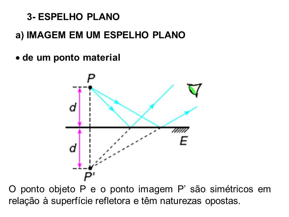3- ESPELHO PLANO a) IMAGEM EM UM ESPELHO PLANO de um ponto material O ponto objeto P e o ponto imagem P são simétricos em relação à superfície refletora e têm naturezas opostas.