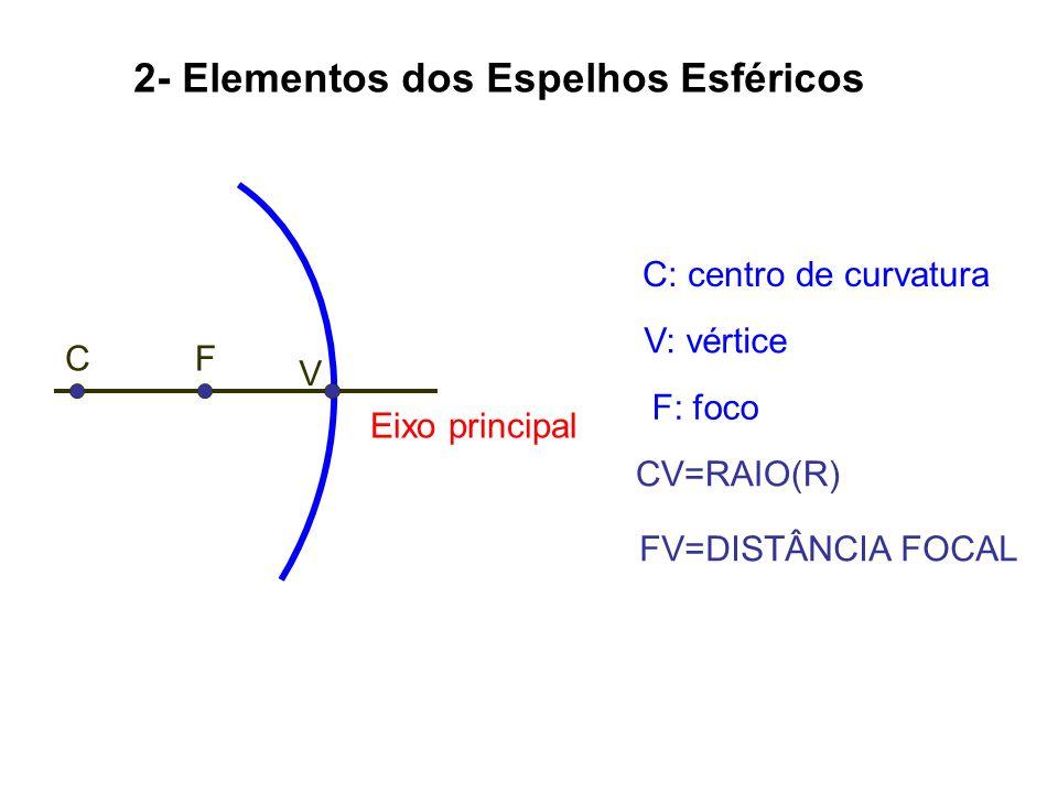 2- Elementos dos Espelhos Esféricos CV=RAIO(R) FV=DISTÂNCIA FOCAL C: centro de curvatura V: vértice F: foco CF V Eixo principal