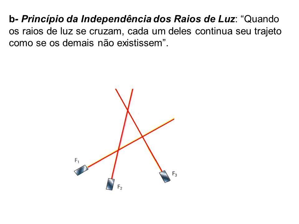b- Princípio da Independência dos Raios de Luz: Quando os raios de luz se cruzam, cada um deles continua seu trajeto como se os demais não existissem.