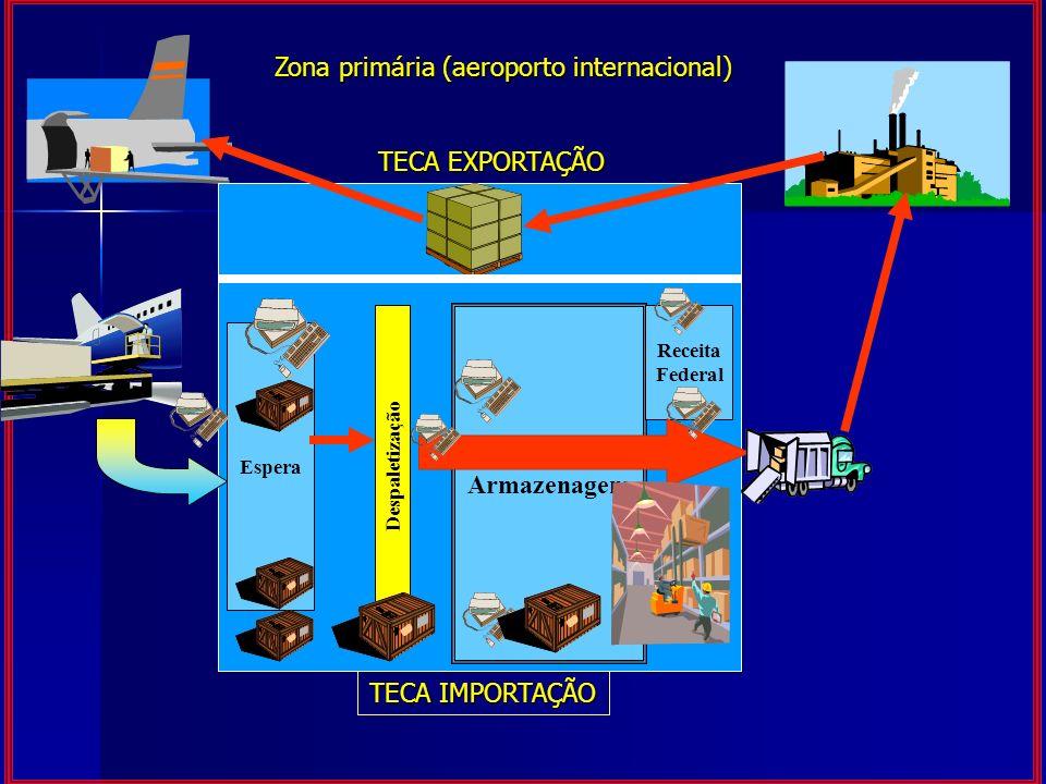 TECA EXPORTAÇÃO Despaletização Armazenagem Espera Receita Federal TECA IMPORTAÇÃO Zona primária (aeroporto internacional)