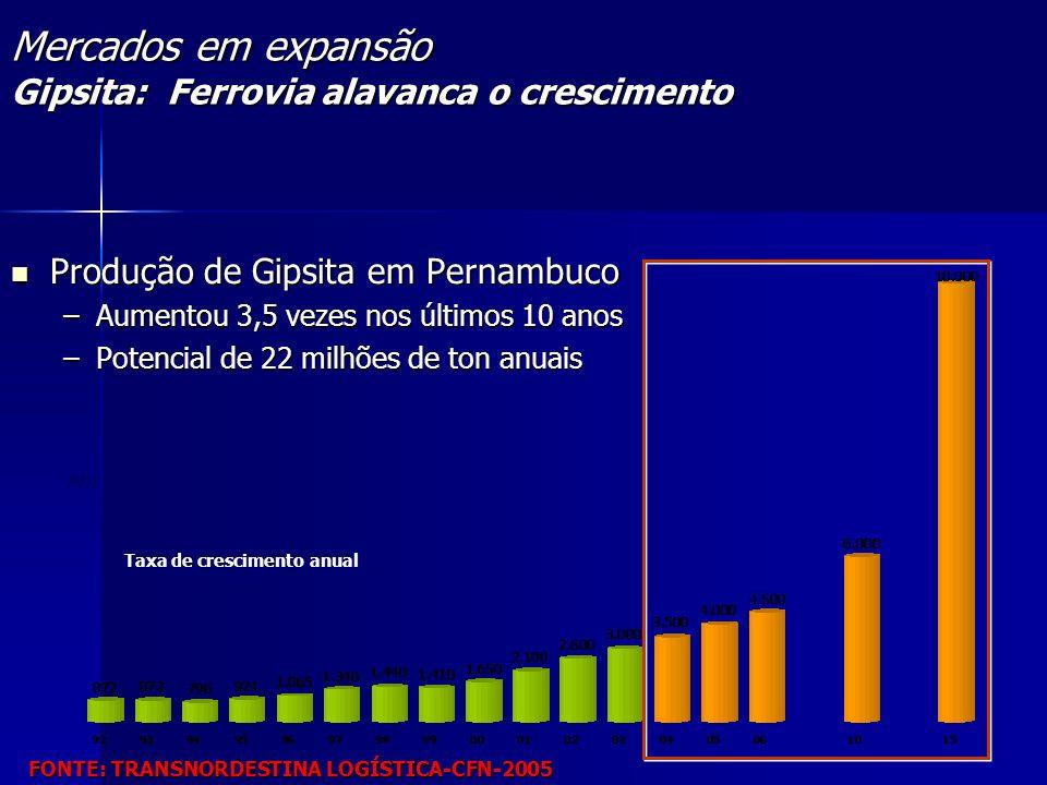 Taxa de crescimento anual 10,8%a.a. Mercados em expansão Gipsita: Ferrovia alavanca o crescimento Produção de Gipsita em Pernambuco Produção de Gipsit