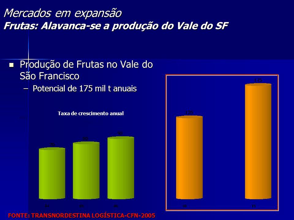 Taxa de crescimento anual 7,8% a.a. Mercados em expansão Frutas: Alavanca-se a produção do Vale do SF Produção de Frutas no Vale do São Francisco Prod