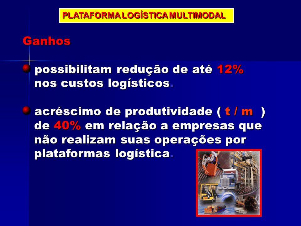 PLATAFORMA LOGÍSTICA MULTIMODAL Ganhos possibilitam redução de até 12% possibilitam redução de até 12% nos custos logísticos. nos custos logísticos. a