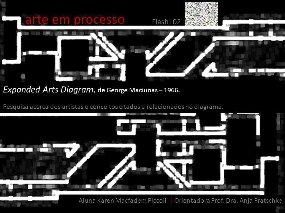 arte em processo Flash! 02 Expanded Arts Diagram, de George Maciunas – 1966. Pesquisa acerca dos artistas e conceitos citados e relacionados no diagra