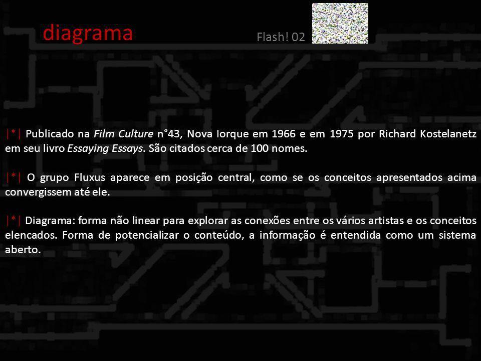 diagrama Flash! 02 |*| Publicado na Film Culture n°43, Nova Iorque em 1966 e em 1975 por Richard Kostelanetz em seu livro Essaying Essays. São citados