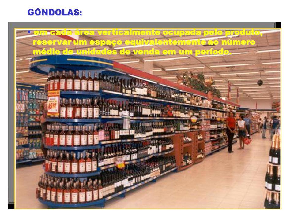 GÔNDOLAS: em cada área verticalmente ocupada pelo produto, em cada área verticalmente ocupada pelo produto, reservar um espaço equivalentemente ao núm