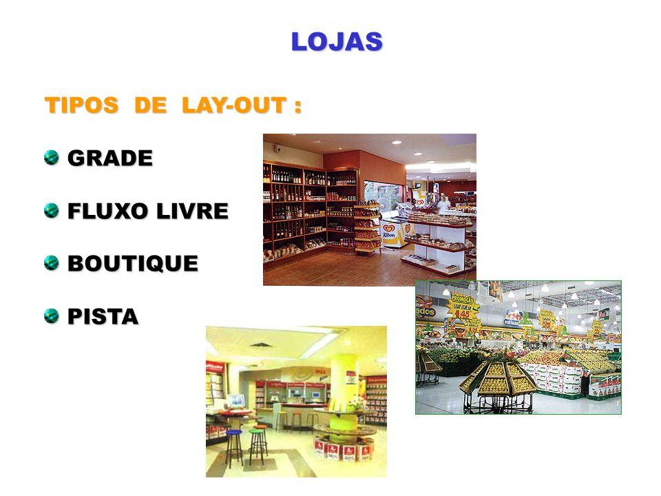 LOJAS TIPOS DE LAY-OUT : GRADE GRADE FLUXO LIVRE FLUXO LIVRE BOUTIQUE BOUTIQUE PISTA PISTA