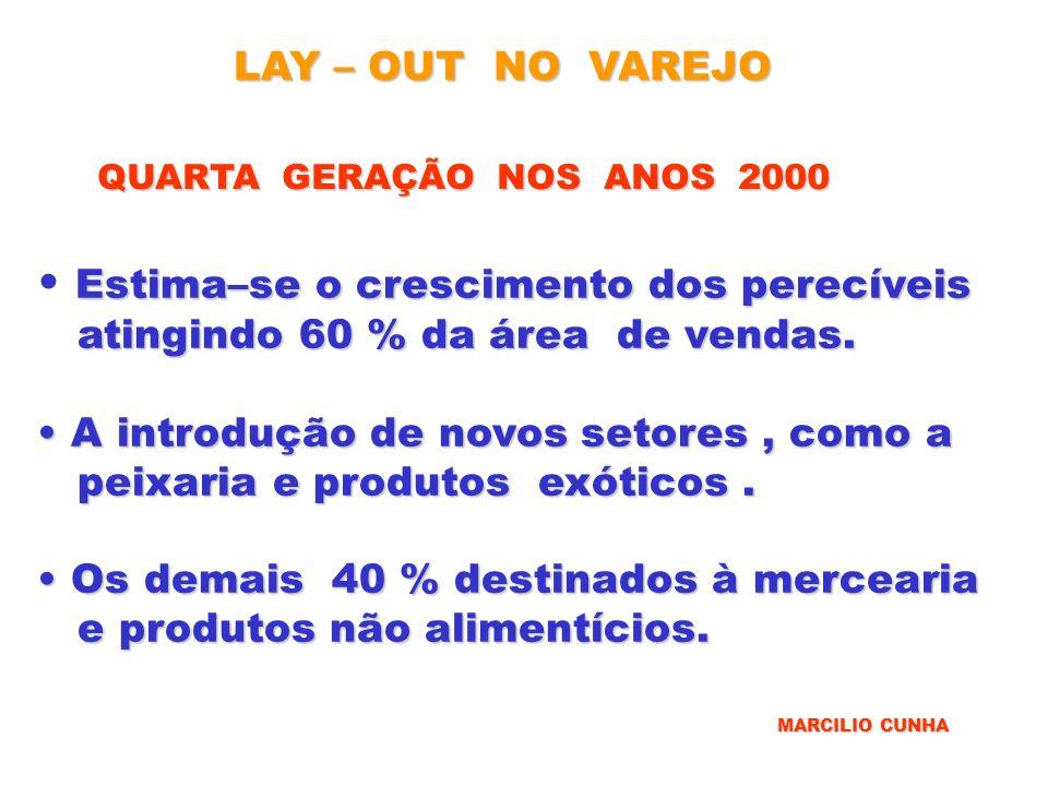 LAY – OUT NO VAREJO QUARTA GERAÇÃO NOS ANOS 2000 Estima–se o crescimento dos perecíveis atingindo 60 % da área de vendas. atingindo 60 % da área de ve