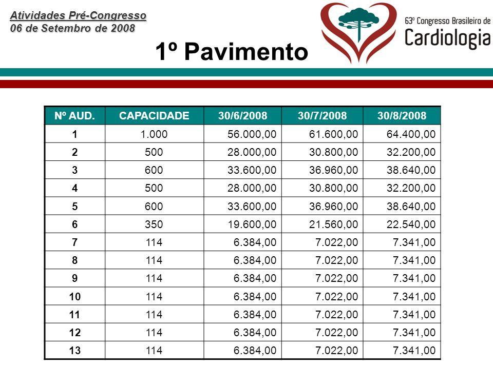 Atividades Pré-Congresso 06 de Setembro de 2008 1º Pavimento Nº AUD.CAPACIDADE30/6/200830/7/200830/8/2008 11.00056.000,0061.600,0064.400,00 250028.000