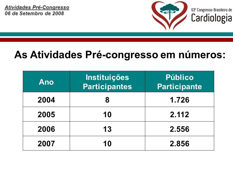 Atividades Pré-Congresso 06 de Setembro de 2008 Ano Instituições Participantes Público Participante 200481.726 2005102.112 2006132.556 2007102.856 As Atividades Pré-congresso em números: