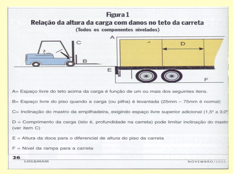 CARGA E DESCARGA EM DOCAS A integridade das carretas depende : da preservação da qualidade dos componentes originais.
