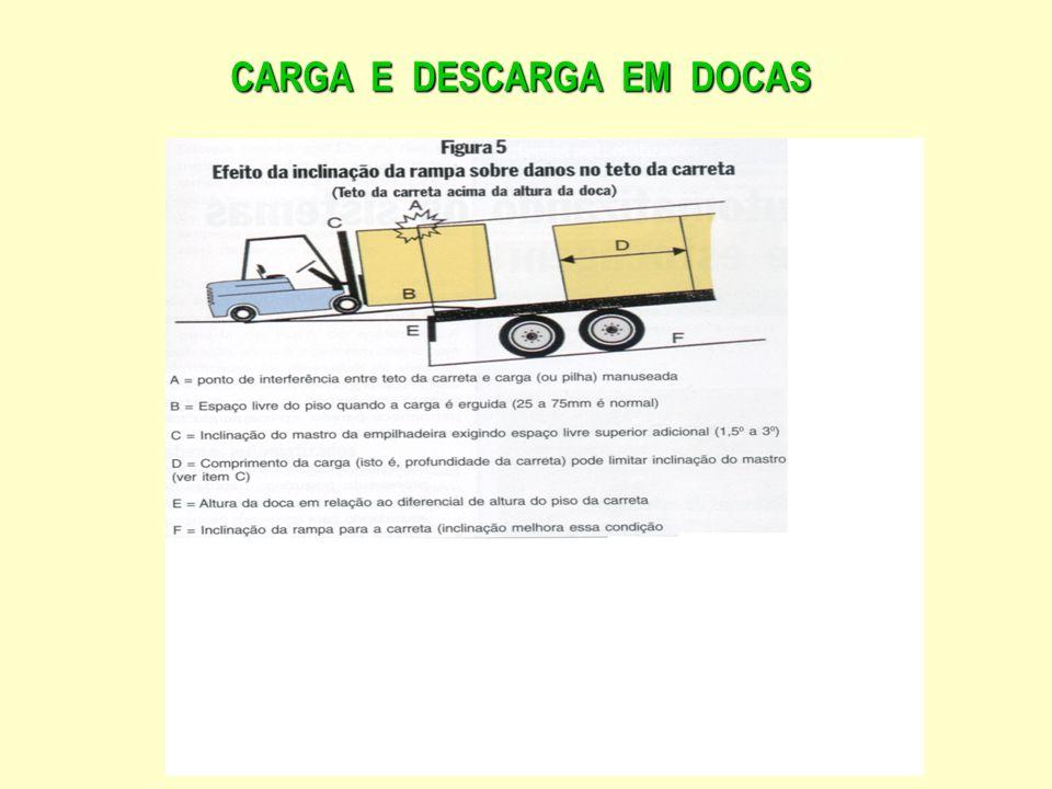 Projetodas docas: Projeto das docas: ter a altura do piso da carroçaria no mesmo nível ter a altura do piso da carroçaria no mesmo nível ou mais próximo possível da altura da doca.