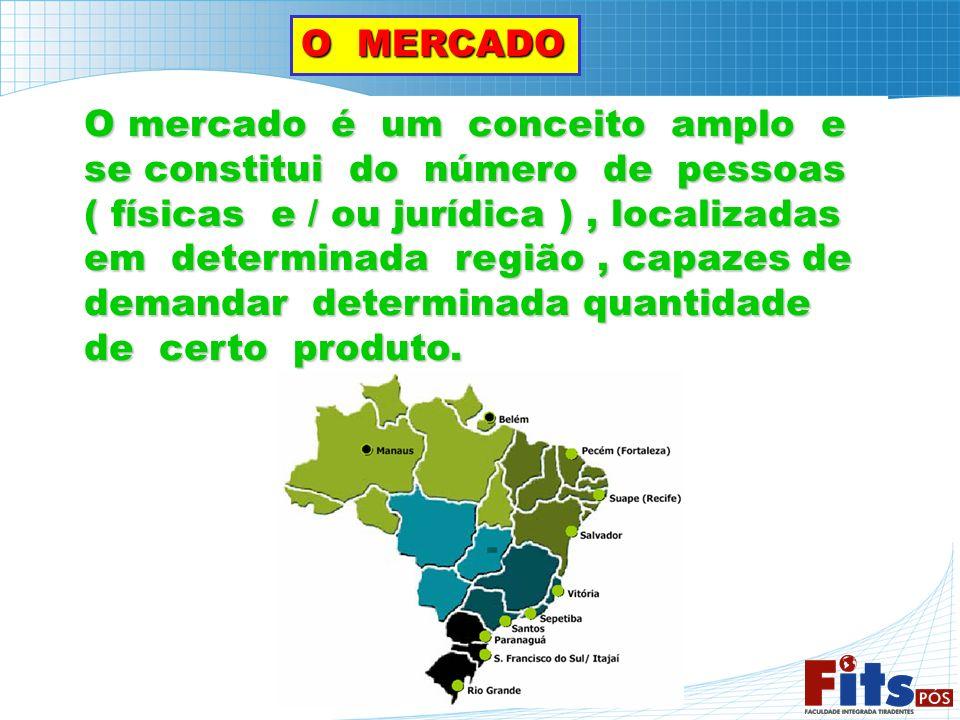 O MERCADO O mercado é um conceito amplo e se constitui do número de pessoas ( físicas e / ou jurídica ), localizadas em determinada região, capazes de