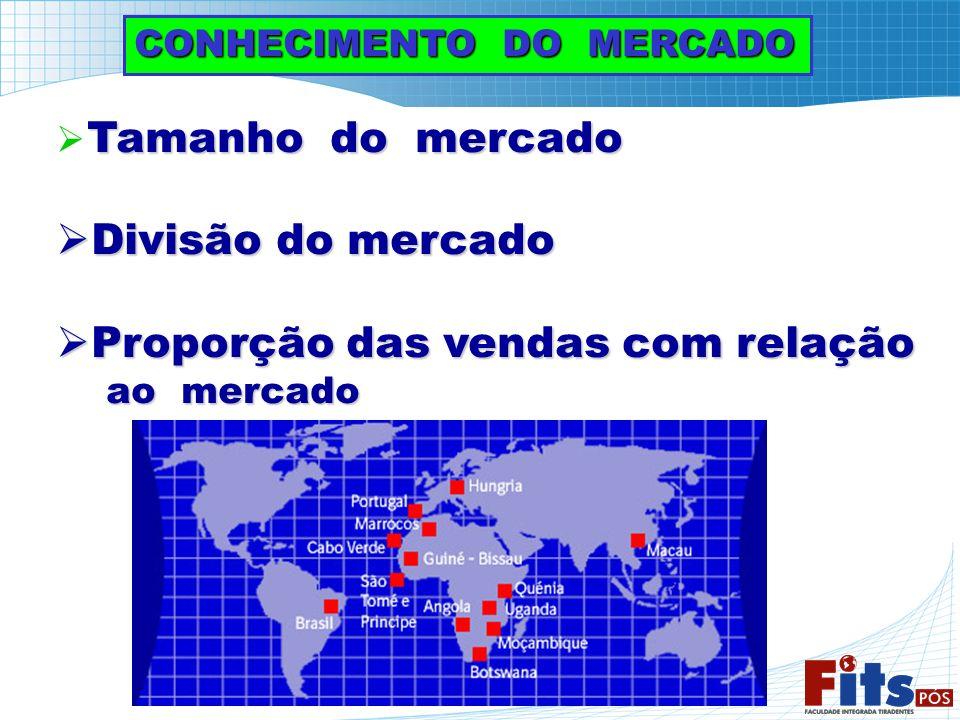 CONHECIMENTO DO MERCADO Tamanho do mercado Divisão do mercado Divisão do mercado Proporção das vendas com relação Proporção das vendas com relação ao
