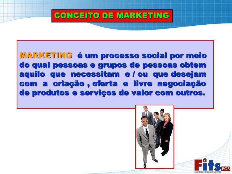 CONCEITO DE MARKETING MARKETING é um processo social por meio do qual pessoas e grupos de pessoas obtem aquilo que necessitam e / ou que desejam com a