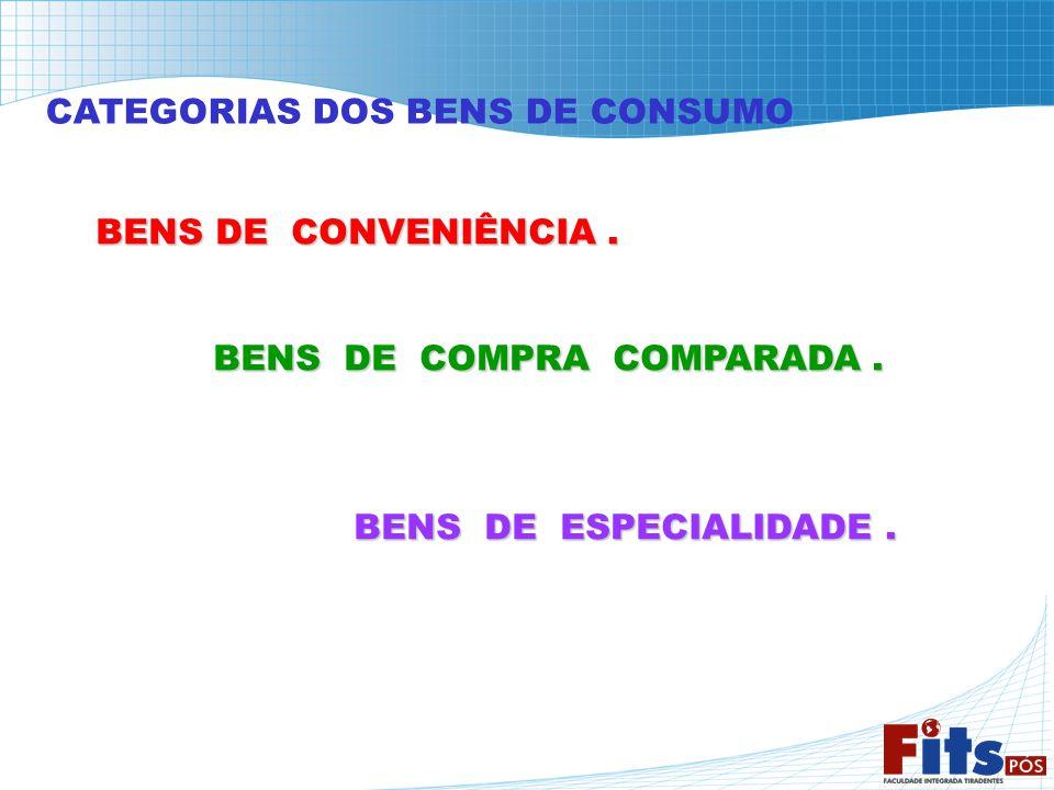 CATEGORIAS DOS BENS DE CONSUMO BENS DE CONVENIÊNCIA. BENS DE CONVENIÊNCIA. BENS DE COMPRA COMPARADA. BENS DE ESPECIALIDADE.