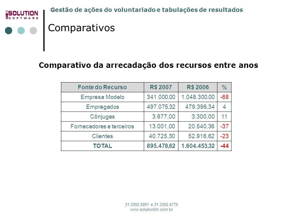 Gestão de ações do voluntariado e tabulações de resultados 31.3392.5991 e 31.3392.4779 www.solutionbh.com.br Comparativos Comparativo da arrecadação d