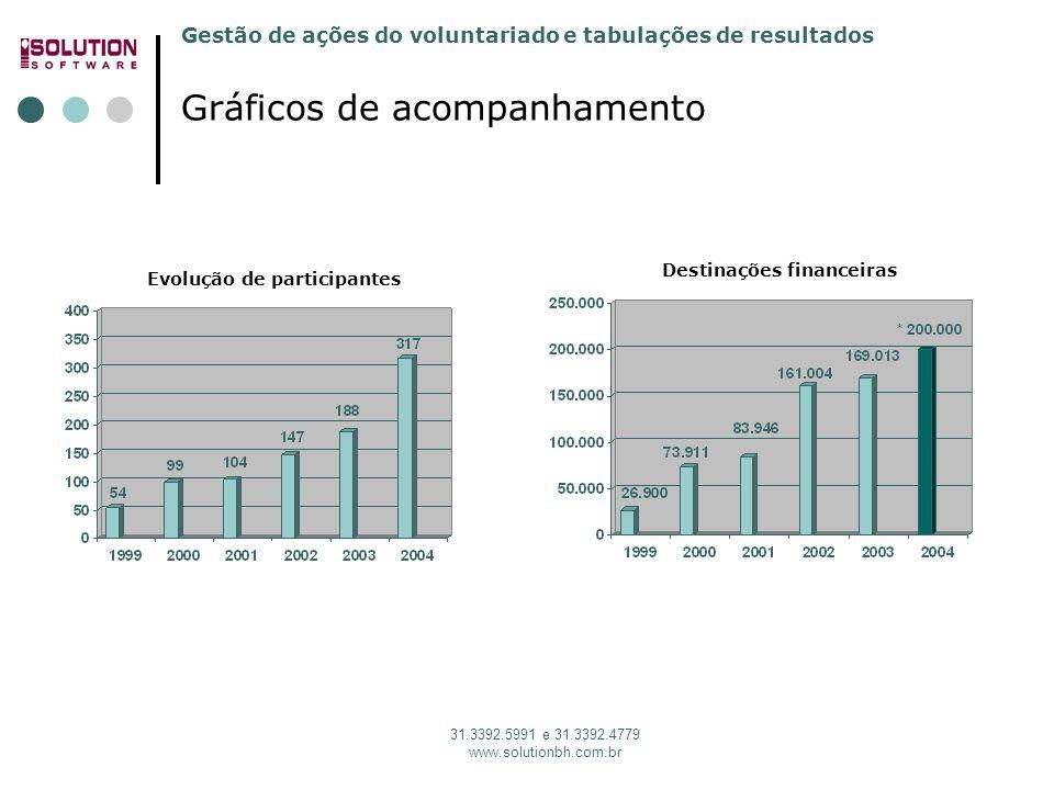 Gestão de ações do voluntariado e tabulações de resultados 31.3392.5991 e 31.3392.4779 www.solutionbh.com.br Evolução de participantes Gráficos de aco