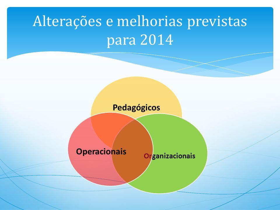 Pedagógicos Organizacionais Operacionais Alterações e melhorias previstas para 2014