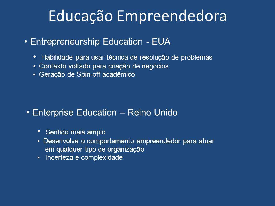 Educação Empreendedora Habilidade para usar técnica de resolução de problemas Contexto voltado para criação de negócios Geração de Spin-off acadêmico