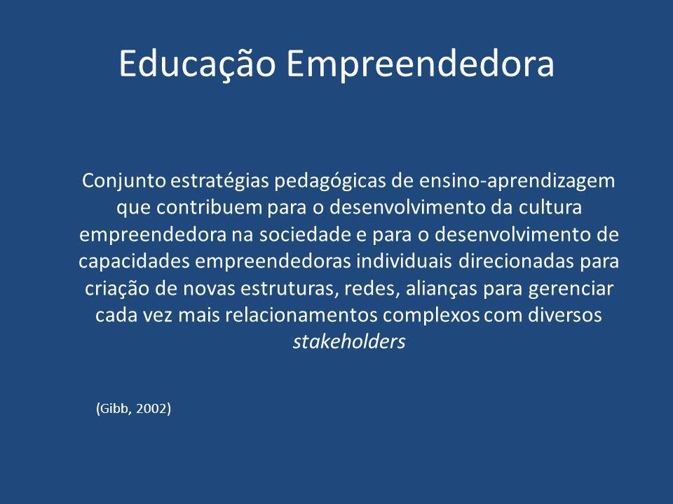 Educação Empreendedora Conjunto estratégias pedagógicas de ensino-aprendizagem que contribuem para o desenvolvimento da cultura empreendedora na socie
