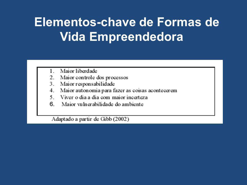 Elementos-chave de Formas de Vida Empreendedora