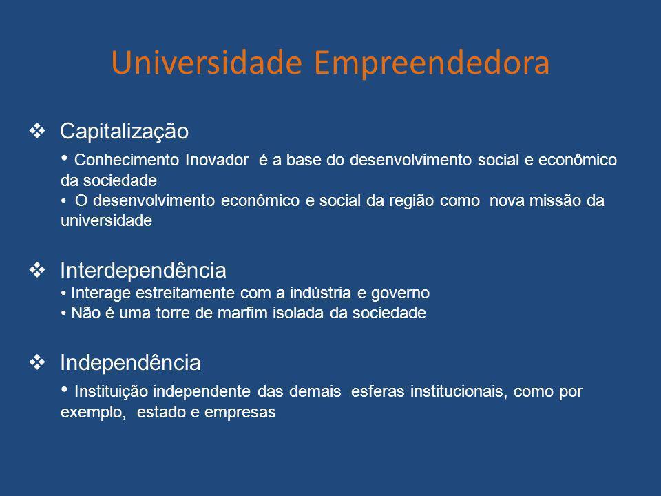 Universidade Empreendedora Capitalização Conhecimento Inovador é a base do desenvolvimento social e econômico da sociedade O desenvolvimento econômico