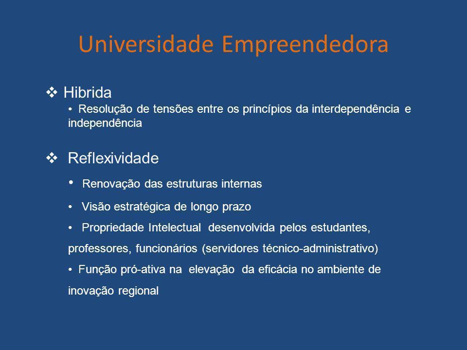 Universidade Empreendedora Hibrida Resolução de tensões entre os princípios da interdependência e independência Reflexividade Renovação das estruturas
