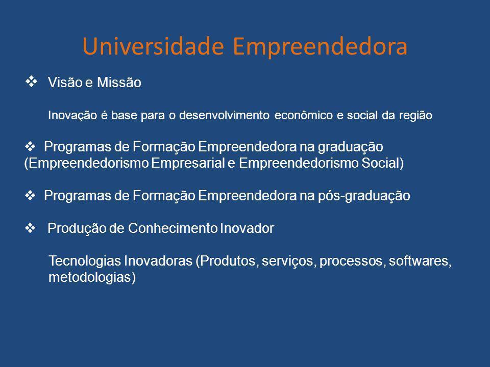 Universidade Empreendedora Visão e Missão Inovação é base para o desenvolvimento econômico e social da região Programas de Formação Empreendedora na g