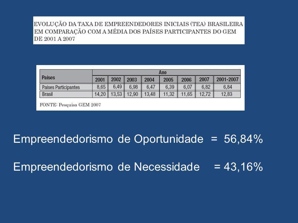 Empreendedorismo de Oportunidade = 56,84% Empreendedorismo de Necessidade = 43,16%