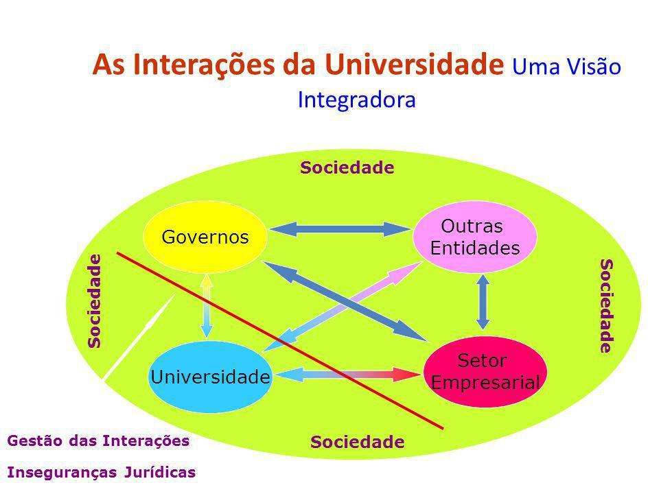 As Interações da Universidade Uma Visão Integradora Sociedade Universidade Governos Outras Entidades Setor Empresarial Inseguranças Jurídicas Gestão d