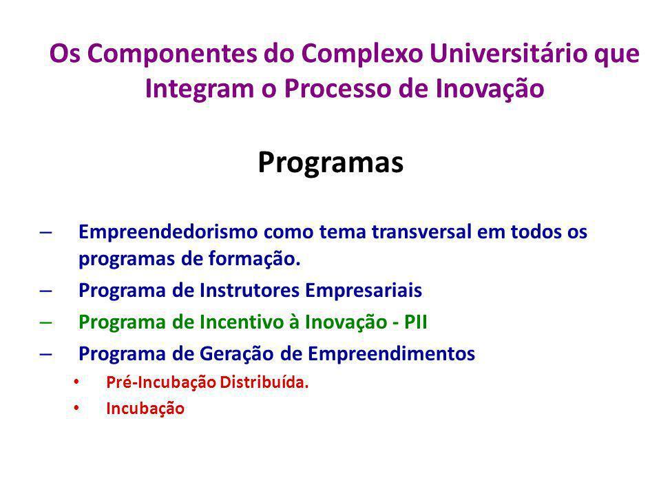 Os Componentes do Complexo Universitário que Integram o Processo de Inovação Programas – Empreendedorismo como tema transversal em todos os programas