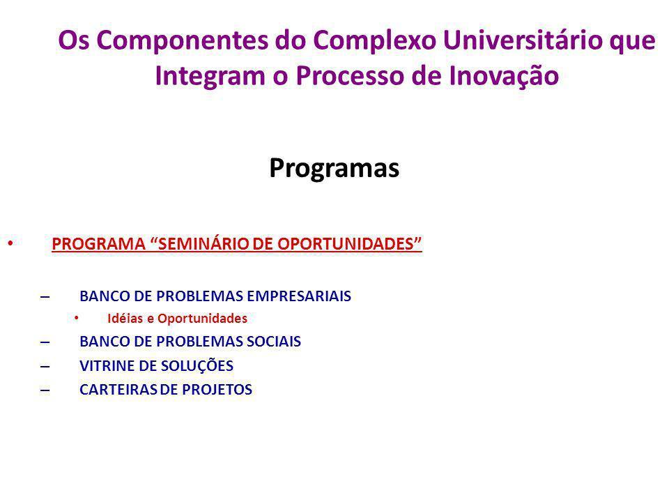 Os Componentes do Complexo Universitário que Integram o Processo de Inovação Programas PROGRAMA SEMINÁRIO DE OPORTUNIDADES – BANCO DE PROBLEMAS EMPRES