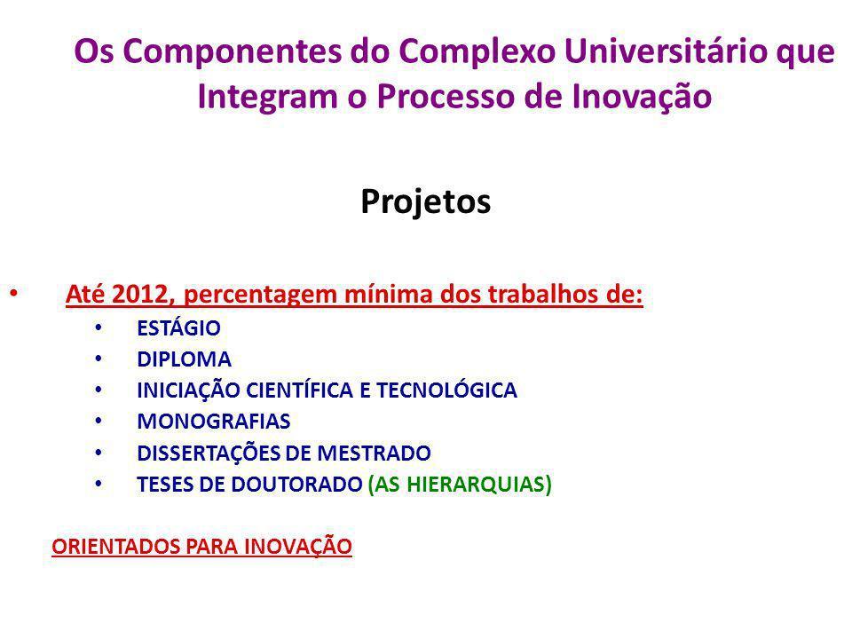 Os Componentes do Complexo Universitário que Integram o Processo de Inovação Projetos Até 2012, percentagem mínima dos trabalhos de: ESTÁGIO DIPLOMA I