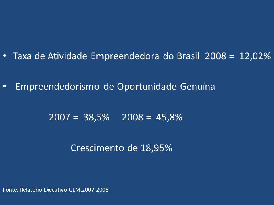 Taxa de Atividade Empreendedora do Brasil 2008 = 12,02% Empreendedorismo de Oportunidade Genuína 2007 = 38,5% 2008 = 45,8% Crescimento de 18,95% Fonte