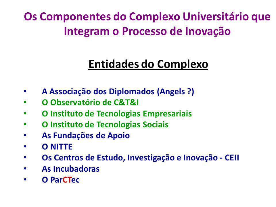Os Componentes do Complexo Universitário que Integram o Processo de Inovação Entidades do Complexo A Associação dos Diplomados (Angels ?) O Observatór