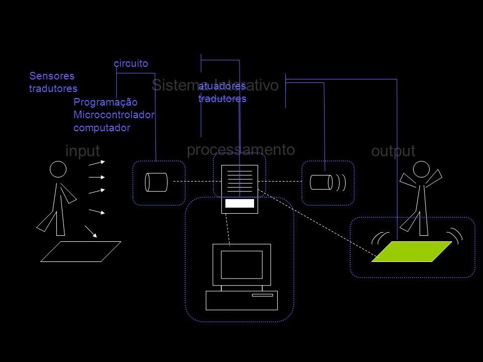Sistema Interativo input processamento output Sensores tradutores circuitoProgramação Microcontrolador computador atuadores tradutores