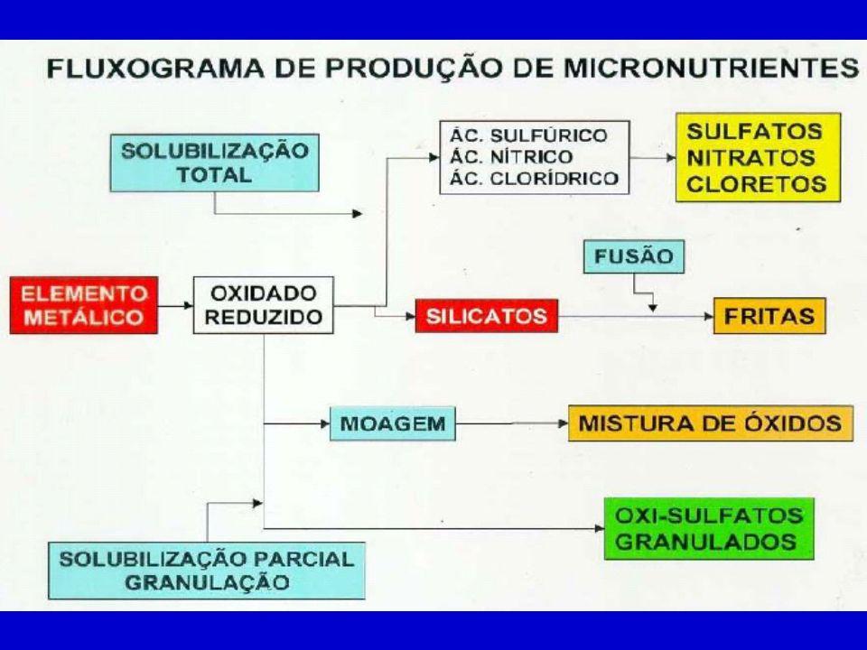 OBRIGADO! Prof. Dr. Salatiér Buzetti sbuzetti@agr.feis.unesp.br.