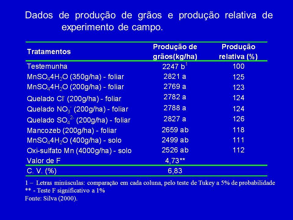 MicronutrienteMedidas corretivas Solo (kg/ha)FonteFoliar (400 L/ha de H 2 O) Boro 1,0 – 2,0 H 3 BO 3 B ó rax 0,1 - 0,25% (B ó rax) Cobre 1,0 – 2,0 CuS