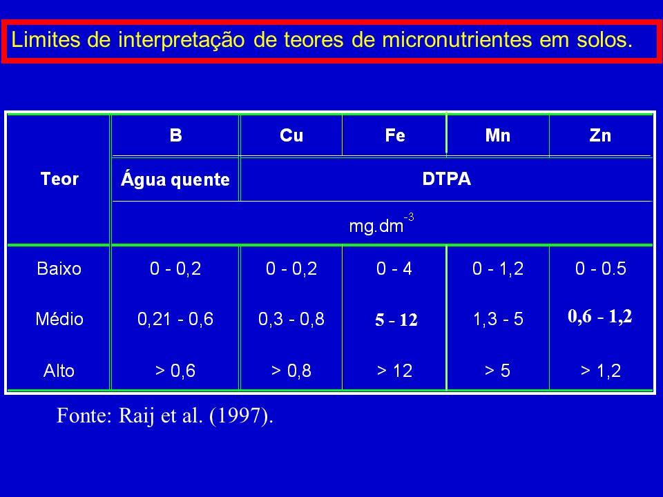 Relação entre pH e disponibilidade de elementos no solo. Fe, Cu, Mn, Zn Cl, Mo P N, S, B K, Ca, Mg Al
