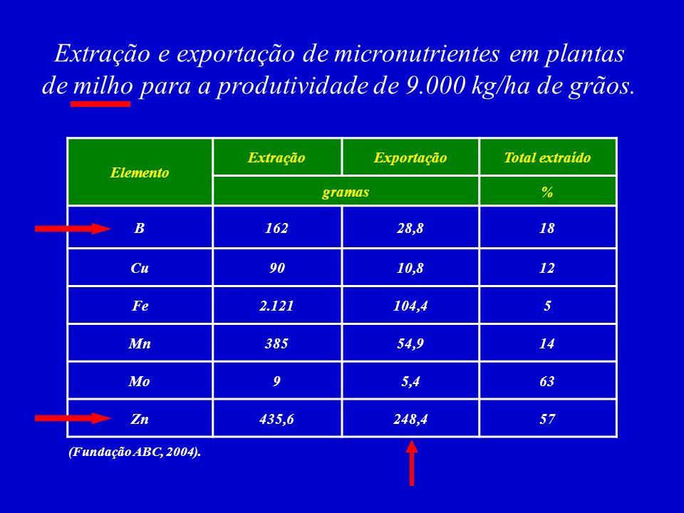 Elemento ExtraçãoExportaçãoTotal extraído gramas% B2316629 Cu783950 Fe1.380402,929 Mn390101,1026 Mo19,51577 Zn183113,162 Extração e exportação de micr