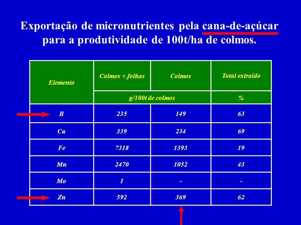 Extração e exportação de micronutrientes em plantas de milho para a produtividade de 9.000 kg/ha de grãos. Elemento ExtraçãoExportaçãoTotal extraído g